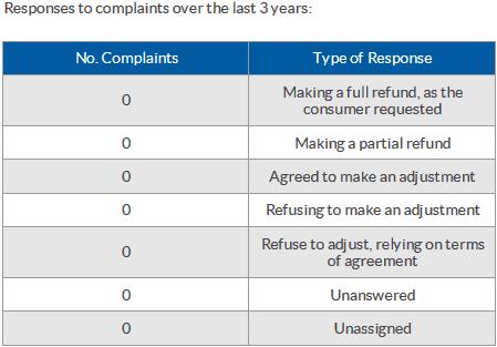 lexi capital bca complaints
