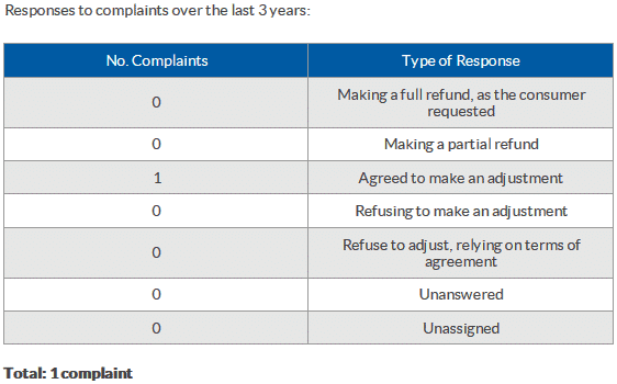 capital gold group bca complaints